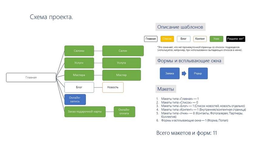 Схема проекта сайта